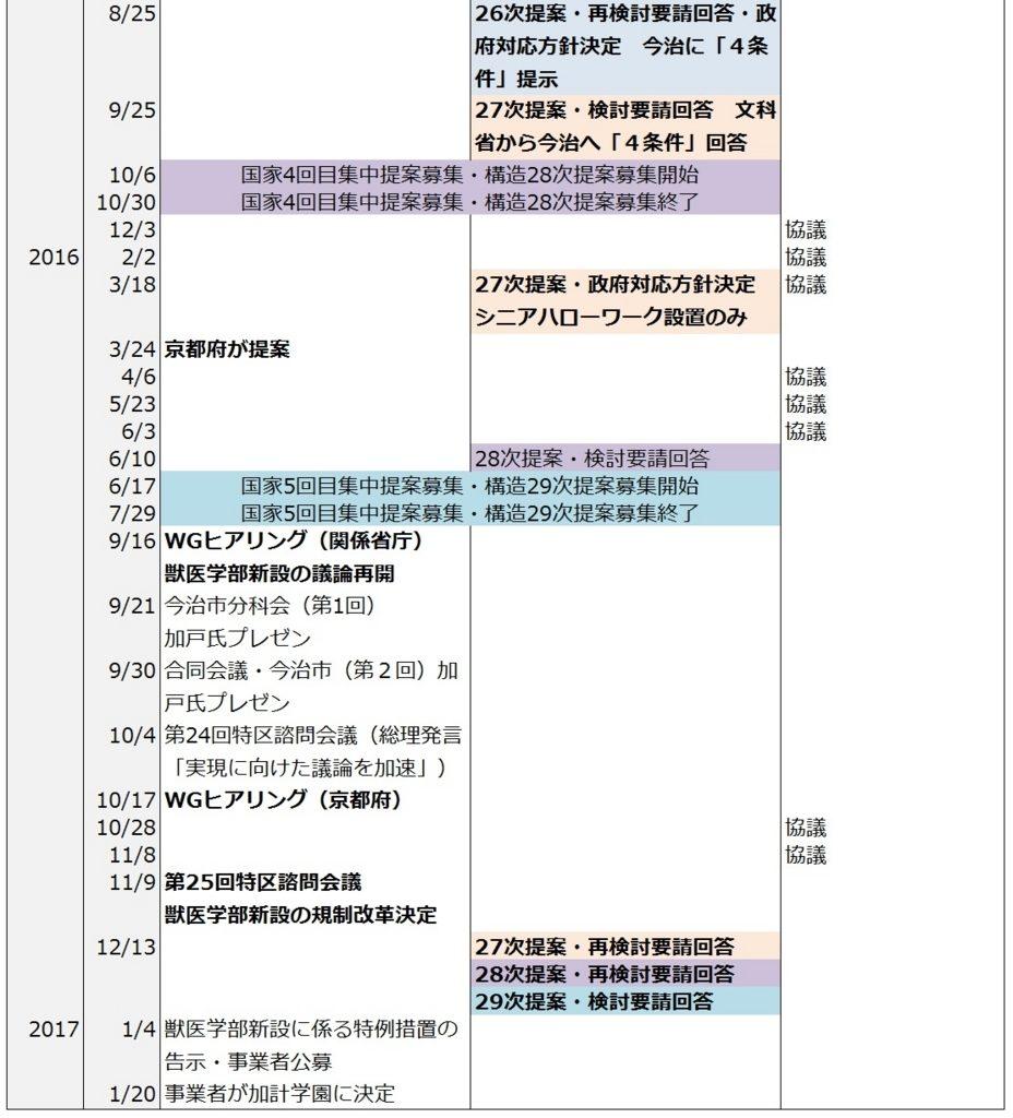 加計学園認定までの時系列